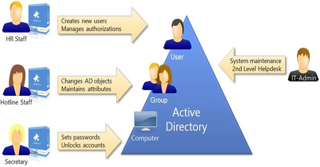 thuat-ngu-Active-Directory
