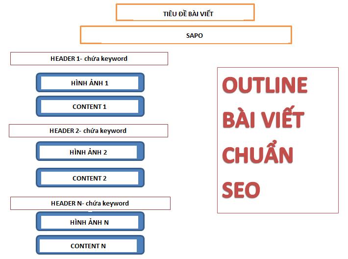 cach-viet-bai-chuan-seo-2