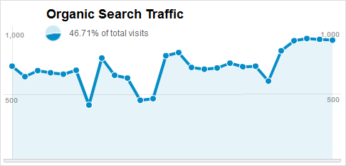 Organic-Search-Traffic