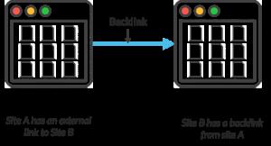 Định nghĩa backlink