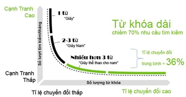 các thuật ngữ trong seo