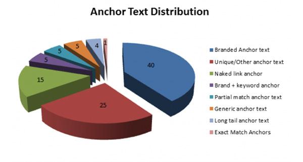 Biểu đồ phân phối Anchor Text