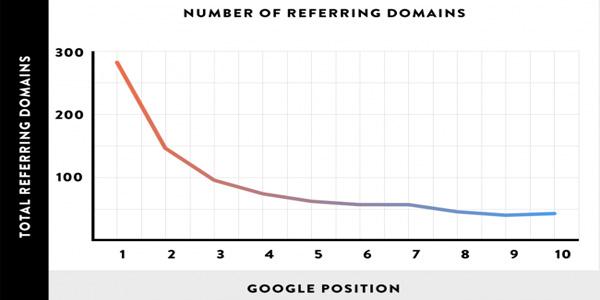 liên kết domain độc đáo đến website
