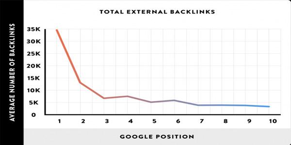 liên kết trỏ ngược đến trang có ảnh hưởng đến thứ hạng